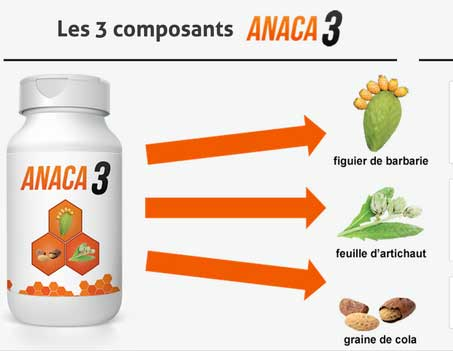 Anaca3 Ingredients